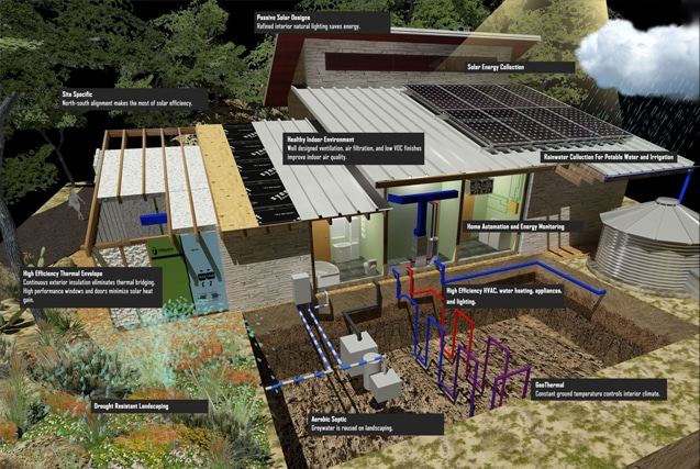 Net Zero Home in Texas
