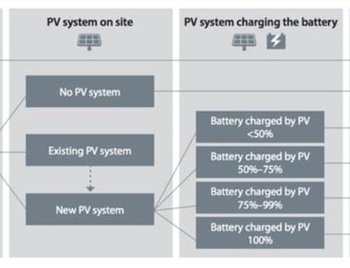 Battery Storage Systems Federal Tax Incentives