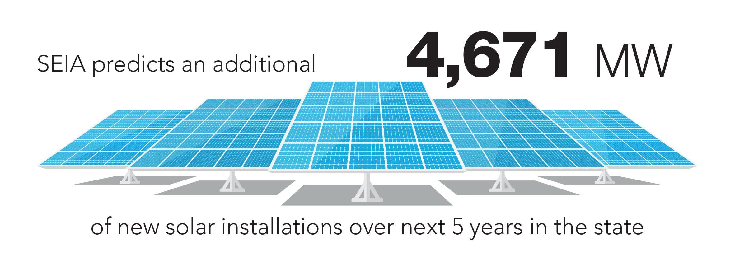 Texas Solar in 2018