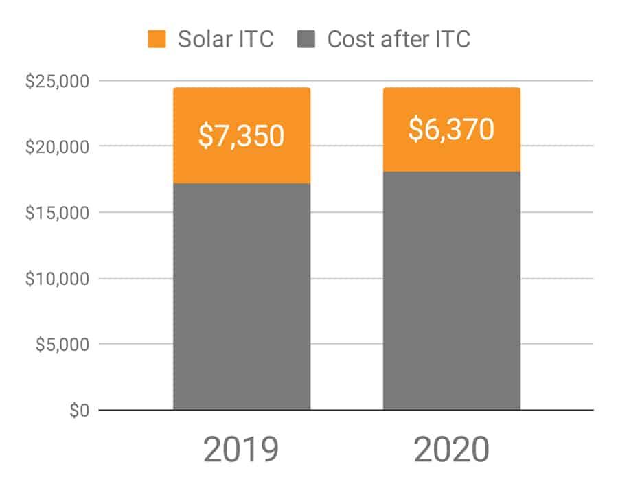 go solar 2019