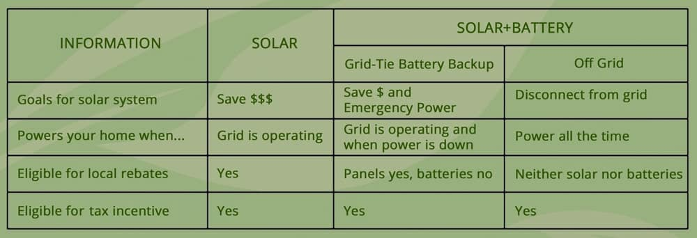 home energy storage federal tax incentives